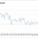 日本のGDPの推移