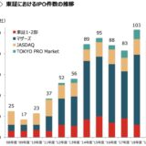 【30年間で2倍!データで見る上場企業数】東証第一部、第二部、マザーズ、ジャスダック、IPO、企業数推移